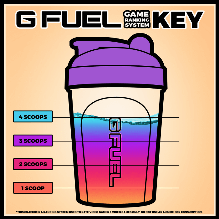 g fuel game ranking system key 4 scoops