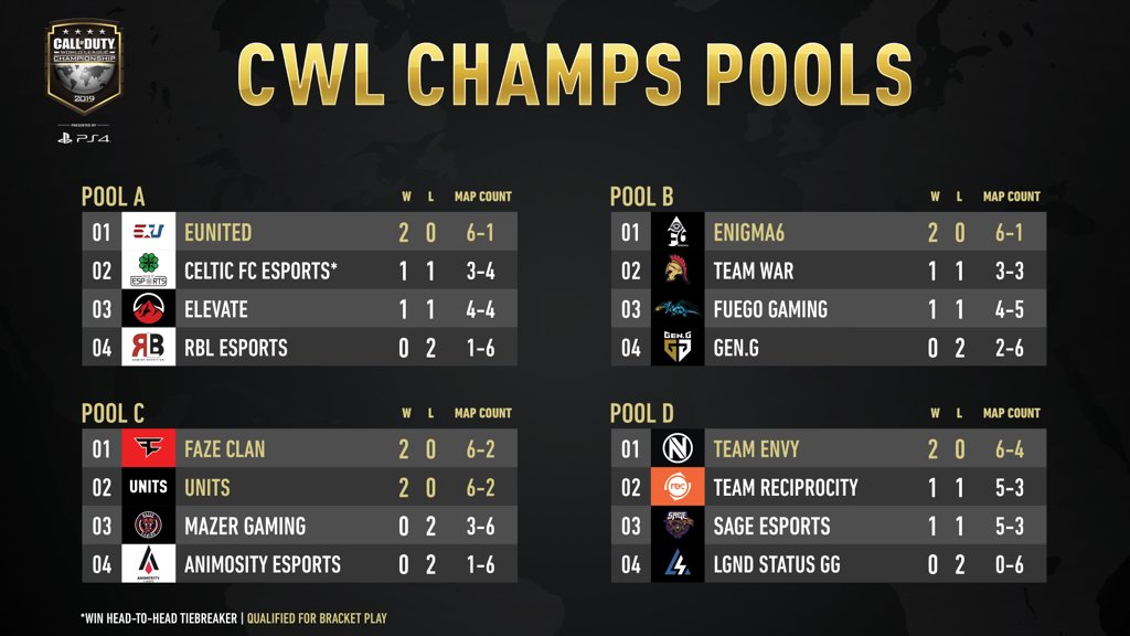 cwl champs 2019 day 1 pools a, b, c, and d standings