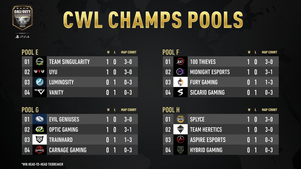 cwl champs 2019 day 1 pools e, f, g, and h standings