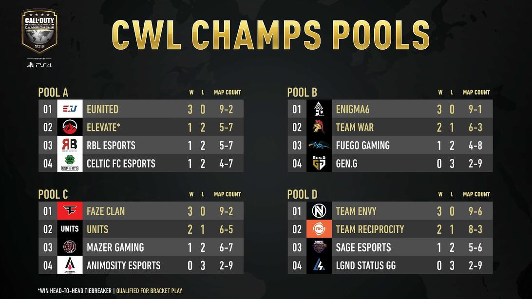 cwl champs 2019 day 2 pools a, b, c, and d results