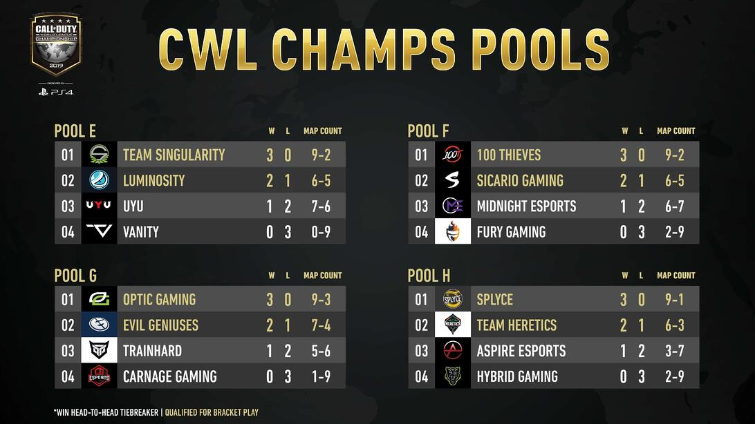 cwl champs 2019 day 2 pools e, f, g, and h results