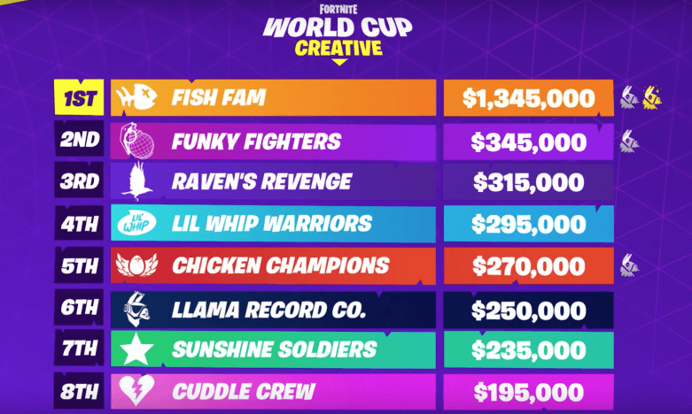 fortnite world cup 2019 creative standings and results
