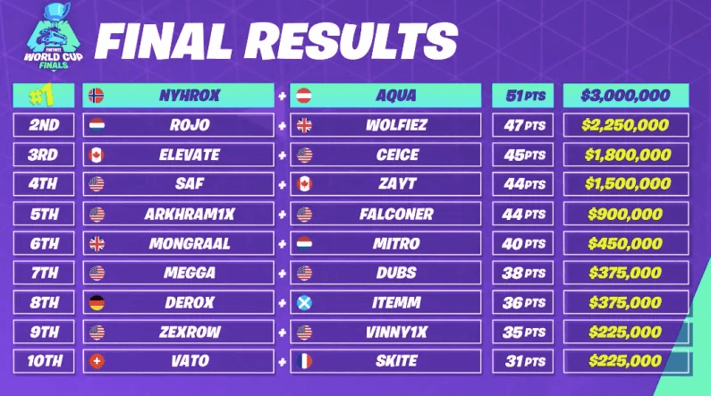 fortnite-world-cup-2019-duos-standings