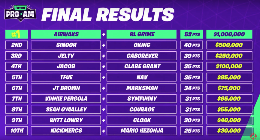 fortnite world cup 2019 pro-am standings and results