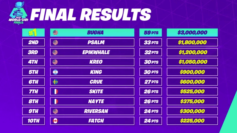 fortnite-world-cup-2019-solos-standings