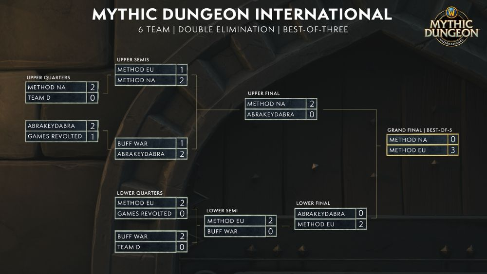 world of warcraft mythic dungeon international bracket from blizzcon 2019