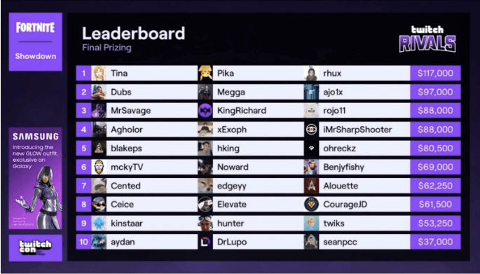 Twitch Rivals Fortnite leaderboard top 10 trios at TwitchCon San Diego 2019